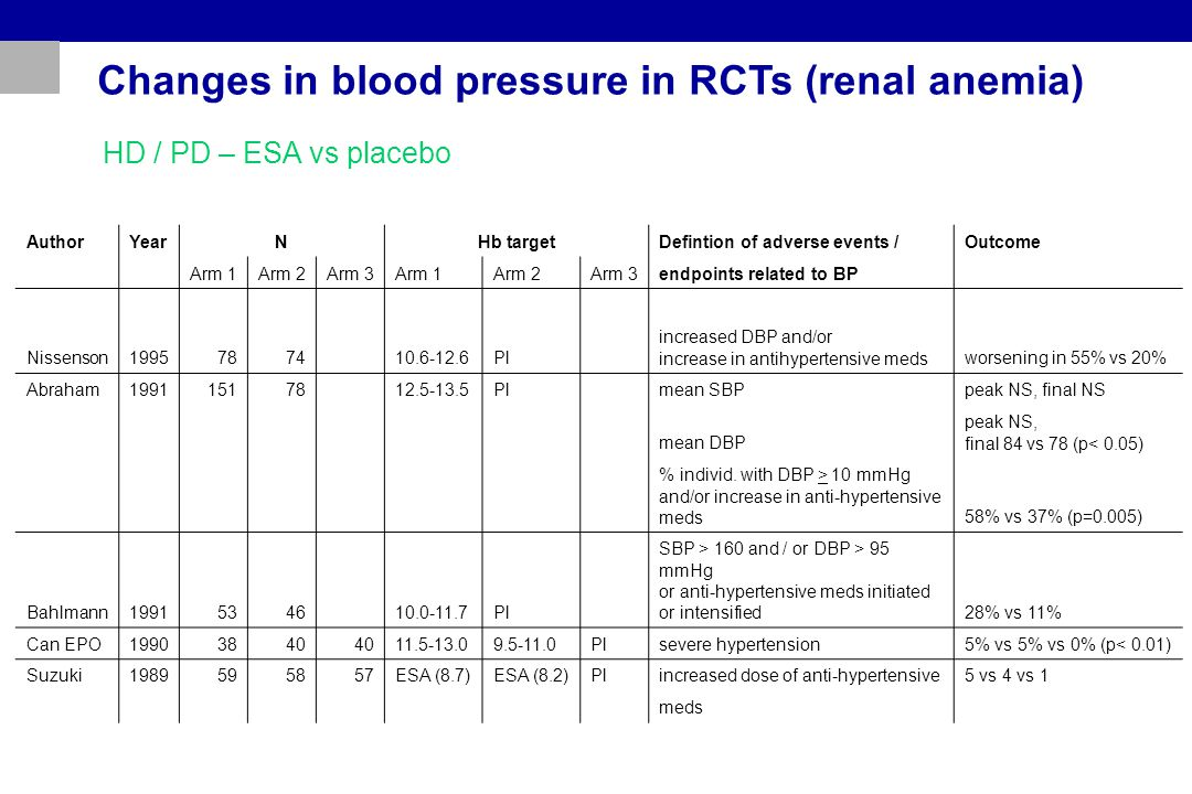 Changes in blood pressure in RCTs (renal anemia) AuthorYearNHb targetDefintion of adverse events /Outcome Arm 1Arm 2Arm 3Arm 1Arm 2Arm 3endpoints rela