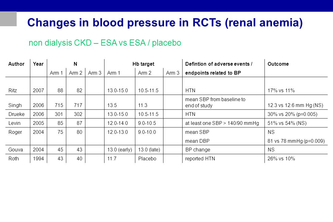 Changes in blood pressure in RCTs (renal anemia) non dialysis CKD – ESA vs ESA / placebo AuthorYearNHb targetDefintion of adverse events /Outcome Arm