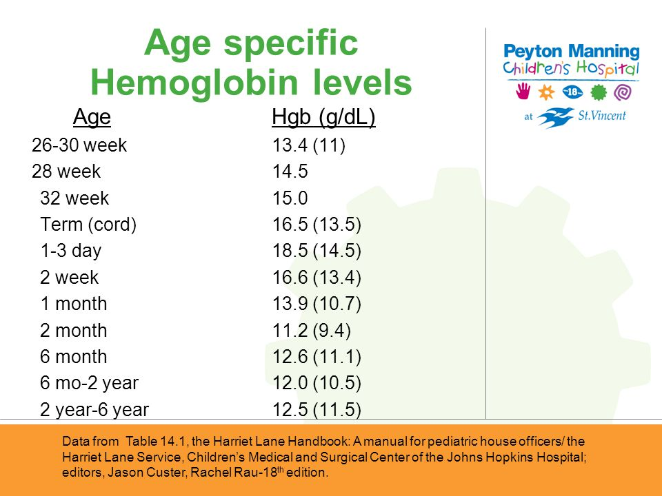 Age specific Hemoglobin levels Data from Table 14.1, the Harriet Lane Handbook: A manual for pediatric house officers/ the Harriet Lane Service, Child