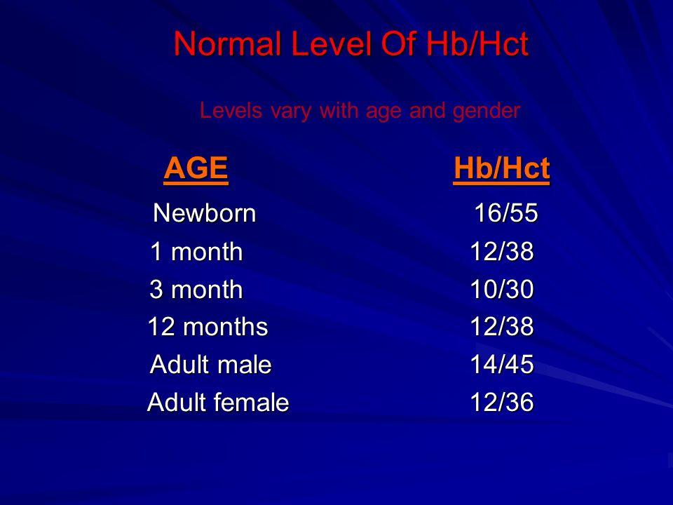 Acute Anemia Blood loss > 20% of blood volume Hypovolemia & hemodynamic instability.