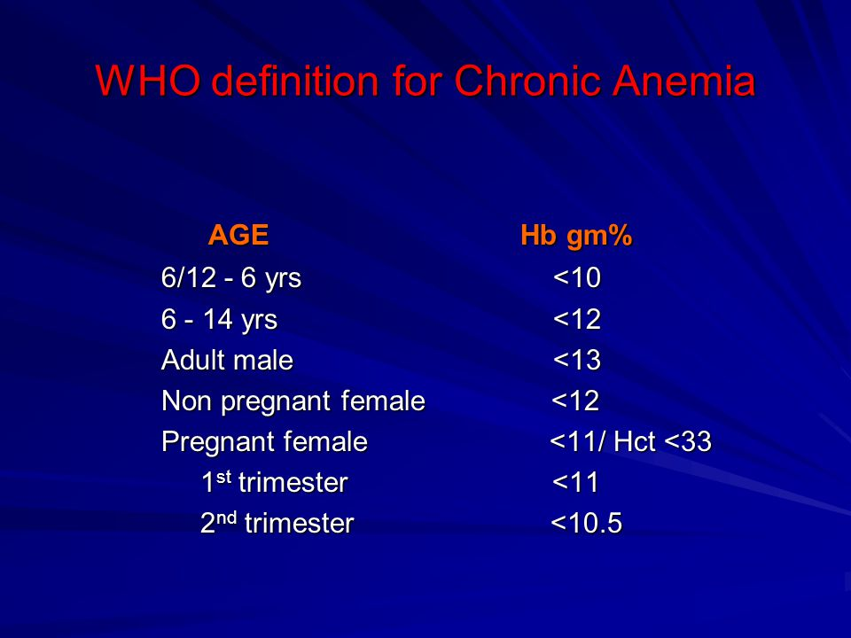 WHO definition for Chronic Anemia AGE Hb gm% AGE Hb gm% 6/12 - 6 yrs <10 6/12 - 6 yrs <10 6 - 14 yrs <12 6 - 14 yrs <12 Adult male <13 Adult male <13