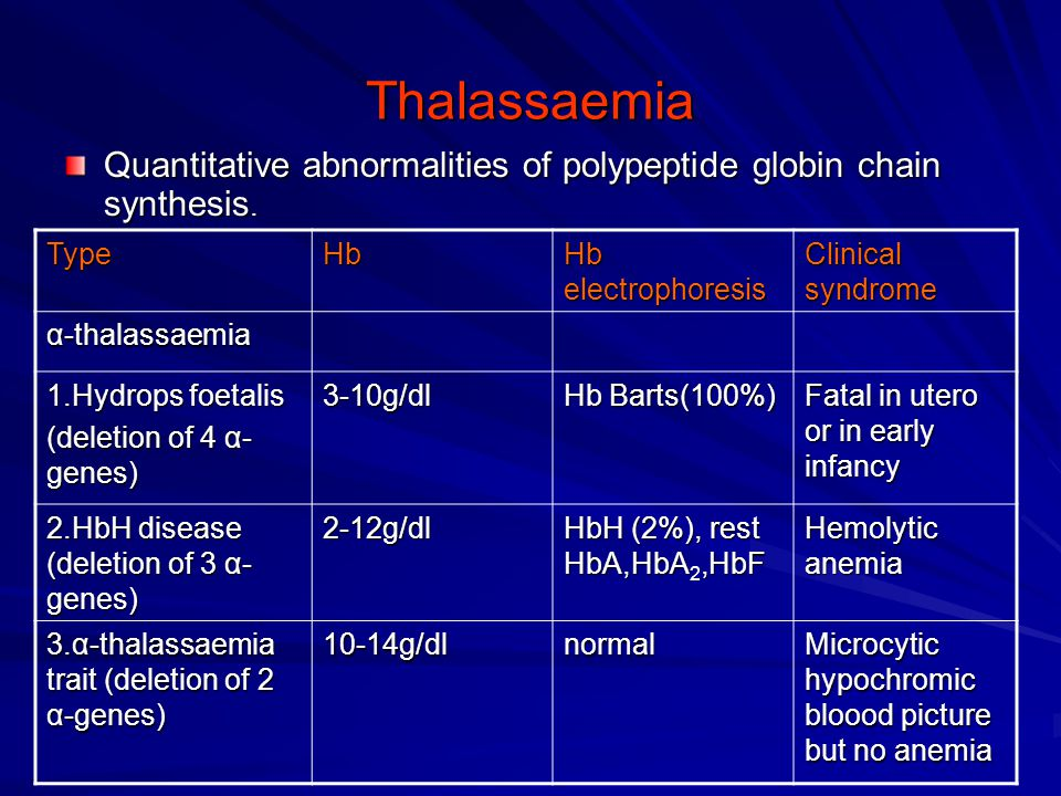 Thalassaemia Quantitative abnormalities of polypeptide globin chain synthesis. TypeHb Hb electrophoresis Clinical syndrome α-thalassaemia 1.Hydrops fo
