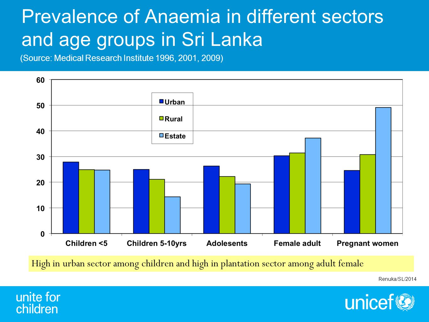 Prevalence of Anaemia in different sectors and age groups in Sri Lanka (Source: Medical Research Institute 1996, 2001, 2009) High in urban sector amon