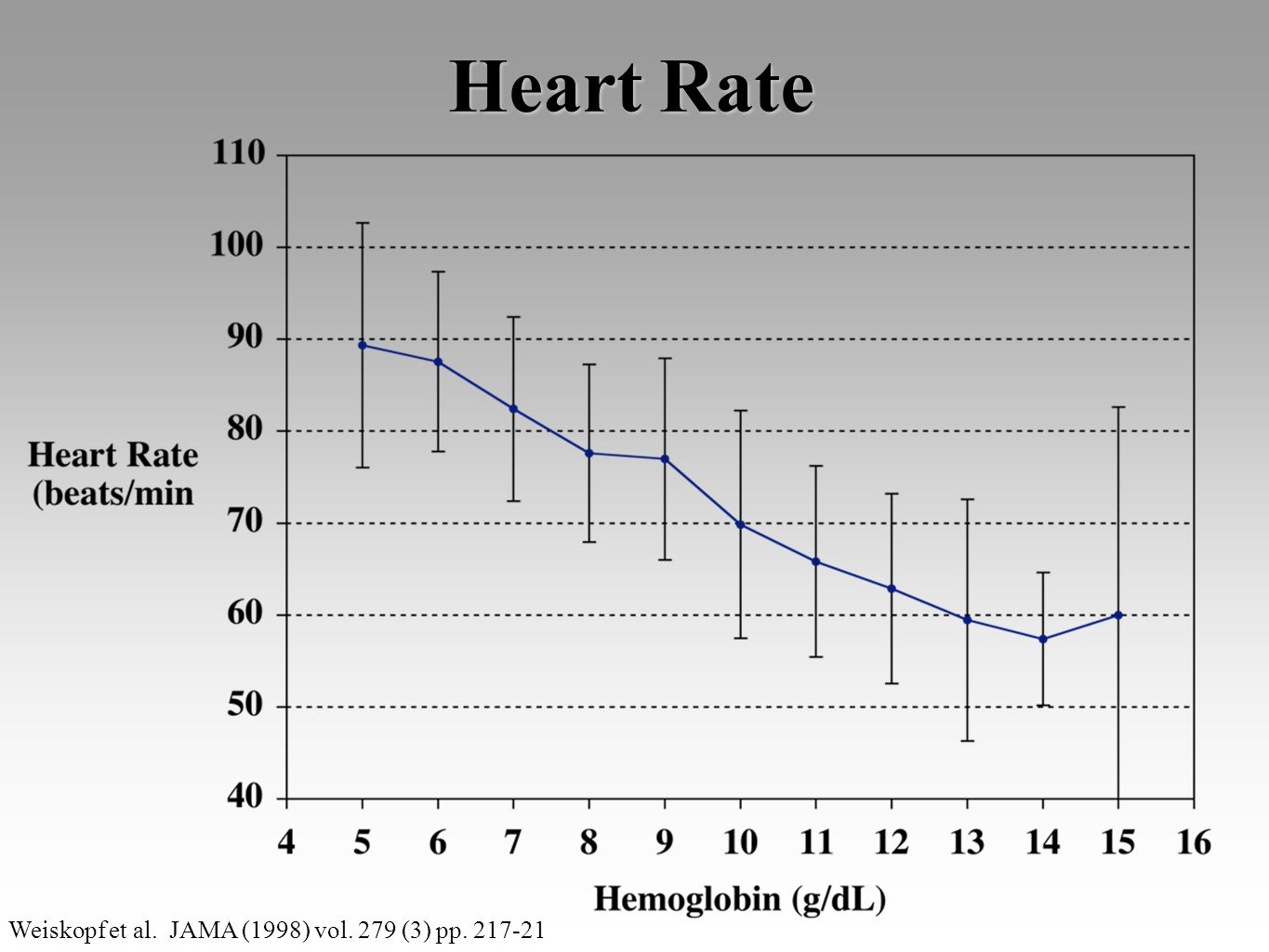 Heart Rate Weiskopf et al. JAMA (1998) vol. 279 (3) pp. 217-21