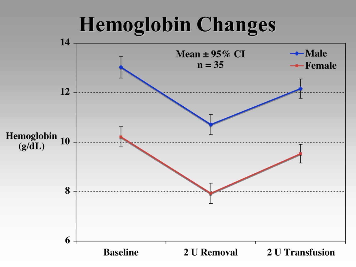 Hemoglobin Changes