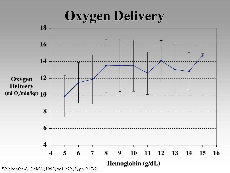Oxygen Delivery Weiskopf et al. JAMA (1998) vol. 279 (3) pp. 217-21