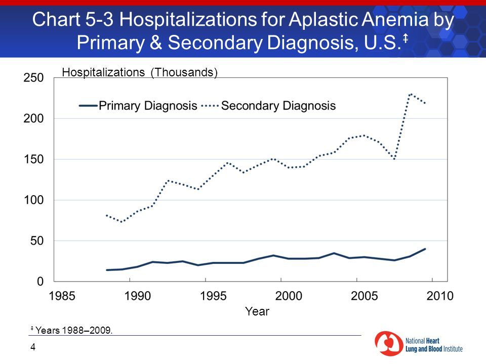 Chart 5-3 Hospitalizations for Aplastic Anemia by Primary & Secondary Diagnosis, U.S.