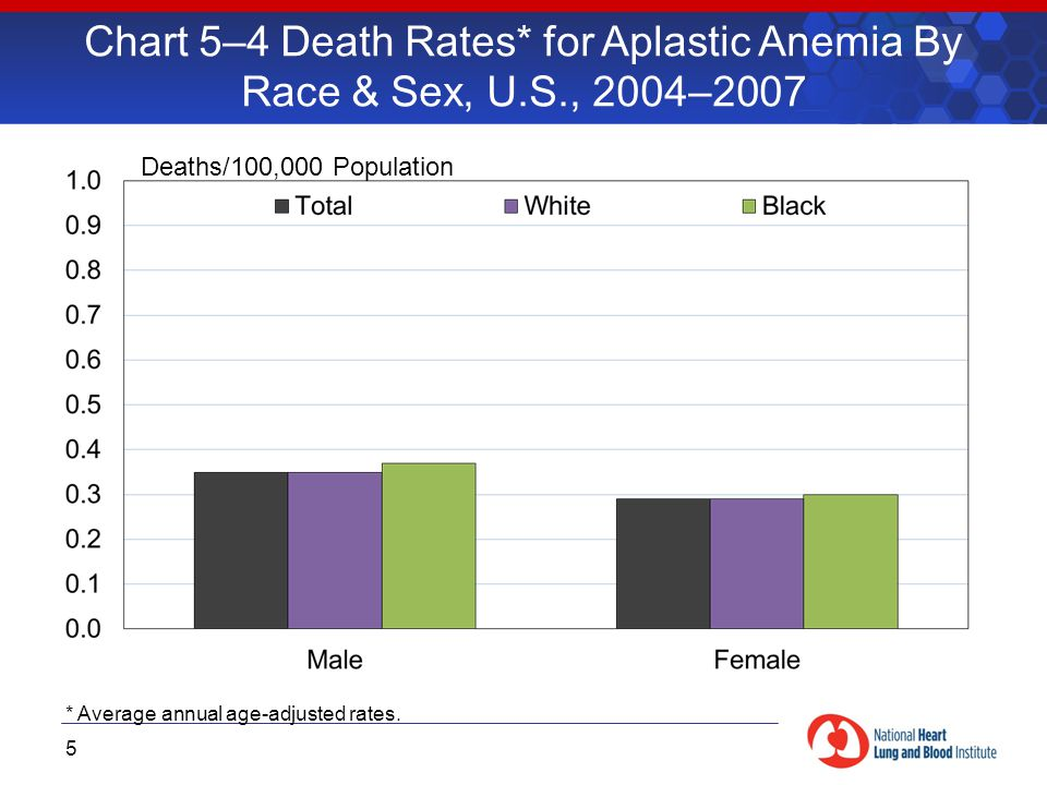 Chart 5–4 Death Rates* for Aplastic Anemia By Race & Sex, U.S., 2004–2007 5 Deaths/100,000 Population * Average annual age-adjusted rates.