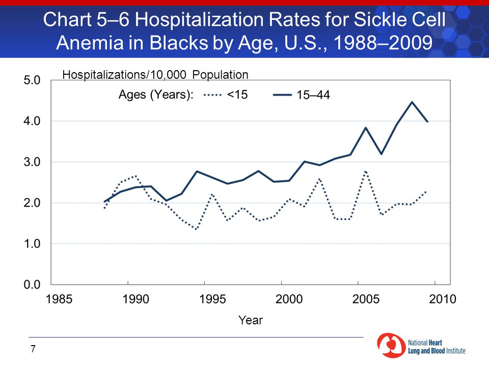 Chart 5–6 Hospitalization Rates for Sickle Cell Anemia in Blacks by Age, U.S., 1988–2009 7 Hospitalizations/10,000 Population Year