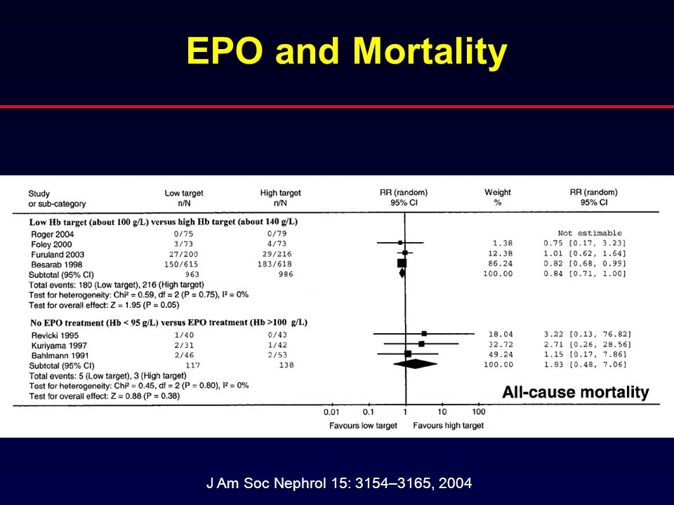EPO and Mortality J Am Soc Nephrol 15: 3154–3165, 2004