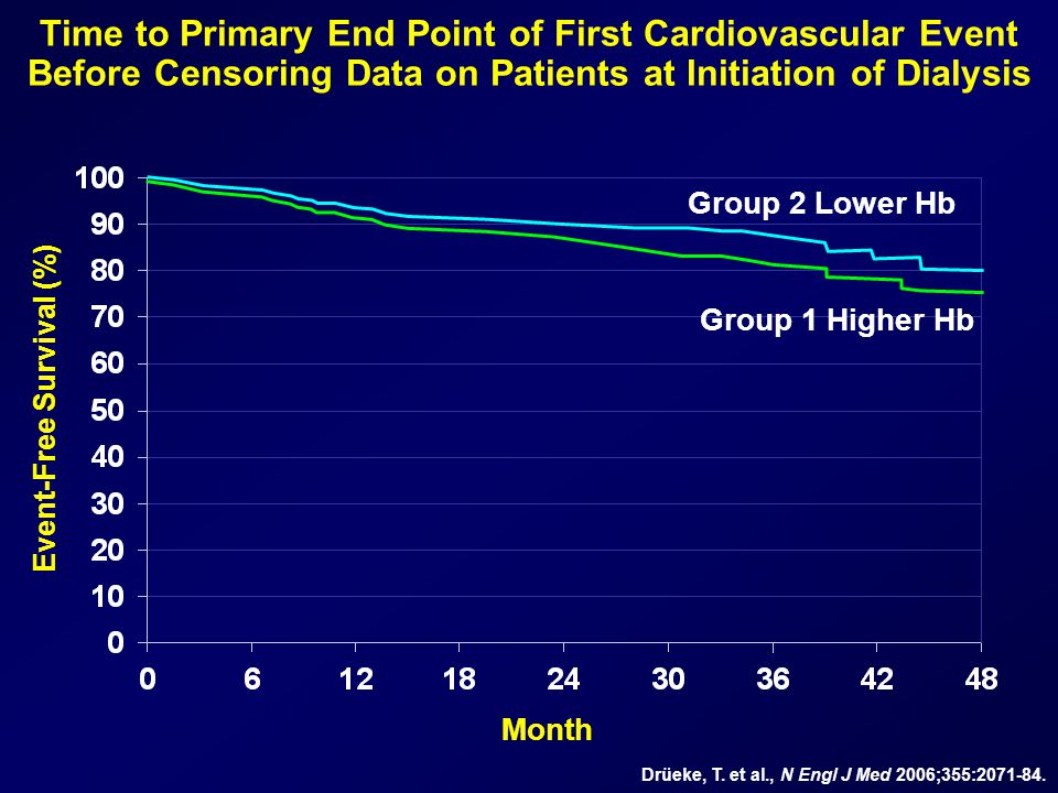 Event-Free Survival (%) Time to Primary End Point of First Cardiovascular Event Before Censoring Data on Patients at Initiation of Dialysis Month Drüeke, T.