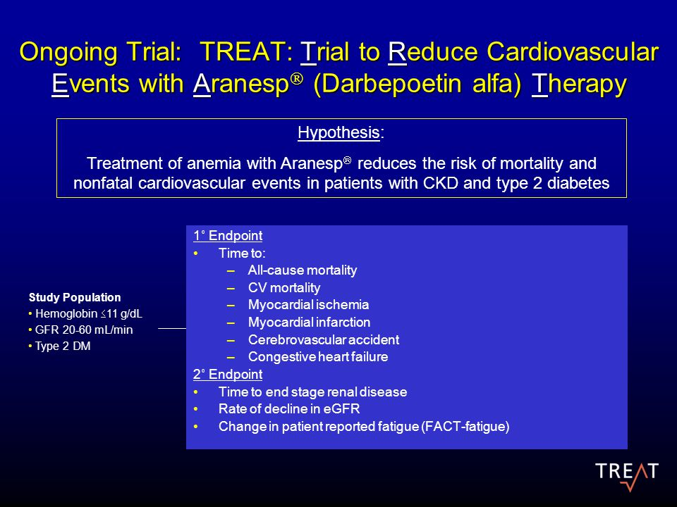 Ongoing Trial: TREAT: Trial to Reduce Cardiovascular Events with Aranesp  (Darbepoetin alfa) Therapy Hypothesis: Treatment of anemia with Aranesp  reduces the risk of mortality and nonfatal cardiovascular events in patients with CKD and type 2 diabetes Aranesp  Group (Target Hemoglobin 13 g/dL) Control Group Study Population Hemoglobin  11 g/dL GFR 20-60 mL/min Type 2 DM N = 2000 Enrollment = 1.5 yearsFollow-up period = 2.5 years Design – randomized (1:1), double blind, controlled 1˚ Endpoint Time to: –All-cause mortality –CV mortality –Myocardial ischemia –Myocardial infarction –Cerebrovascular accident –Congestive heart failure 2˚ Endpoint Time to end stage renal disease Rate of decline in eGFR Change in patient reported fatigue (FACT-fatigue)