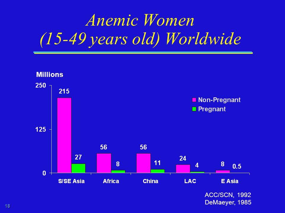 18 Anemic Women (15-49 years old) Worldwide ACC/SCN, 1992 DeMaeyer, 1985 Millions