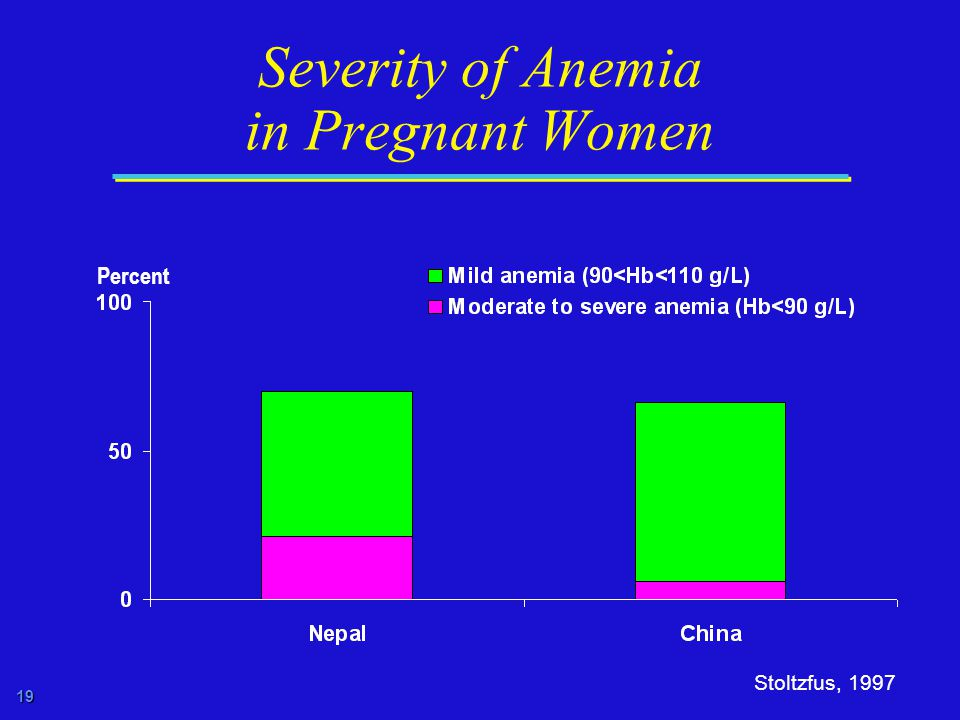 19 Severity of Anemia in Pregnant Women Stoltzfus, 1997 Percent