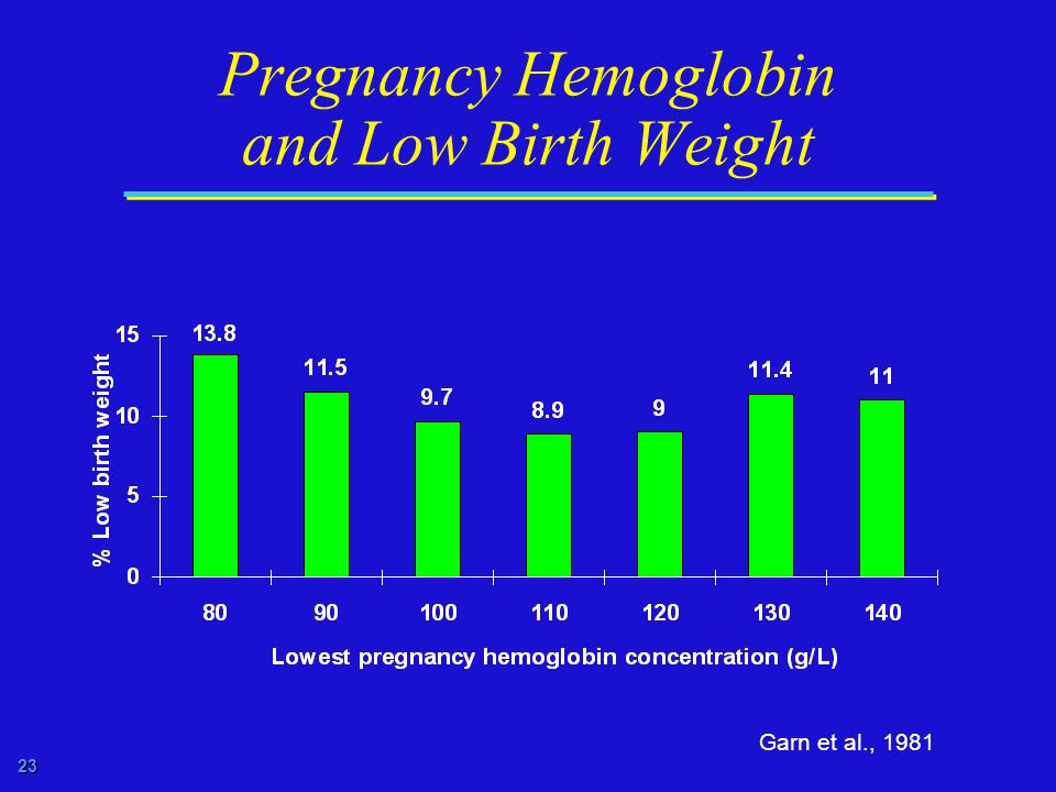 23 Pregnancy Hemoglobin and Low Birth Weight Garn et al., 1981