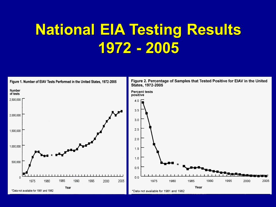 National EIA Testing Results 1972 - 2005