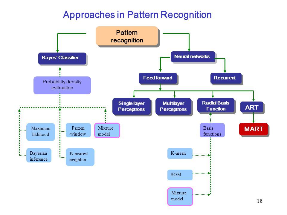 18 Approaches in Pattern Recognition Bayes ' Classifier Neural networks Single layer Perceptrons Probability density estimation Parzen window Multilay