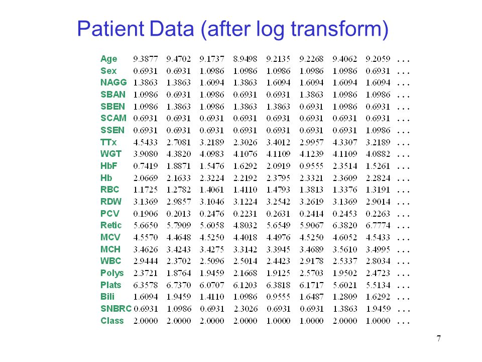 7 Patient Data (after log transform)