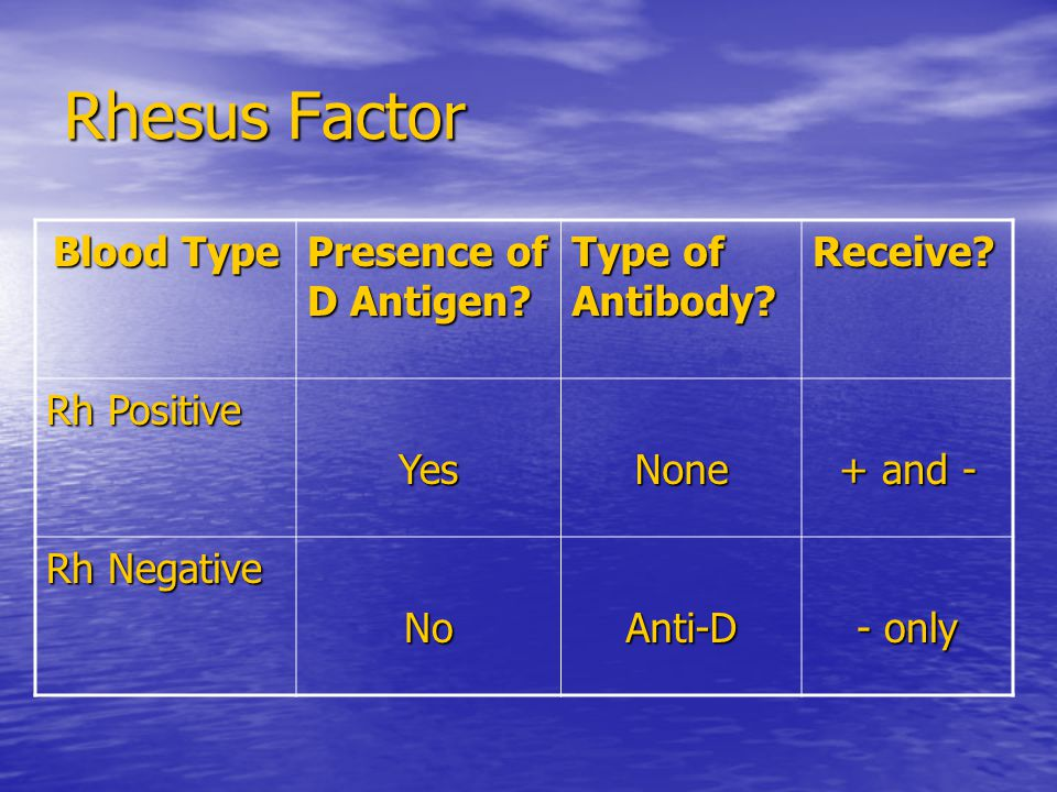Rhesus Factor Blood Type Presence of D Antigen? Type of Antibody? Receive? Rh Positive YesNone + and - Rh Negative NoAnti-D - only
