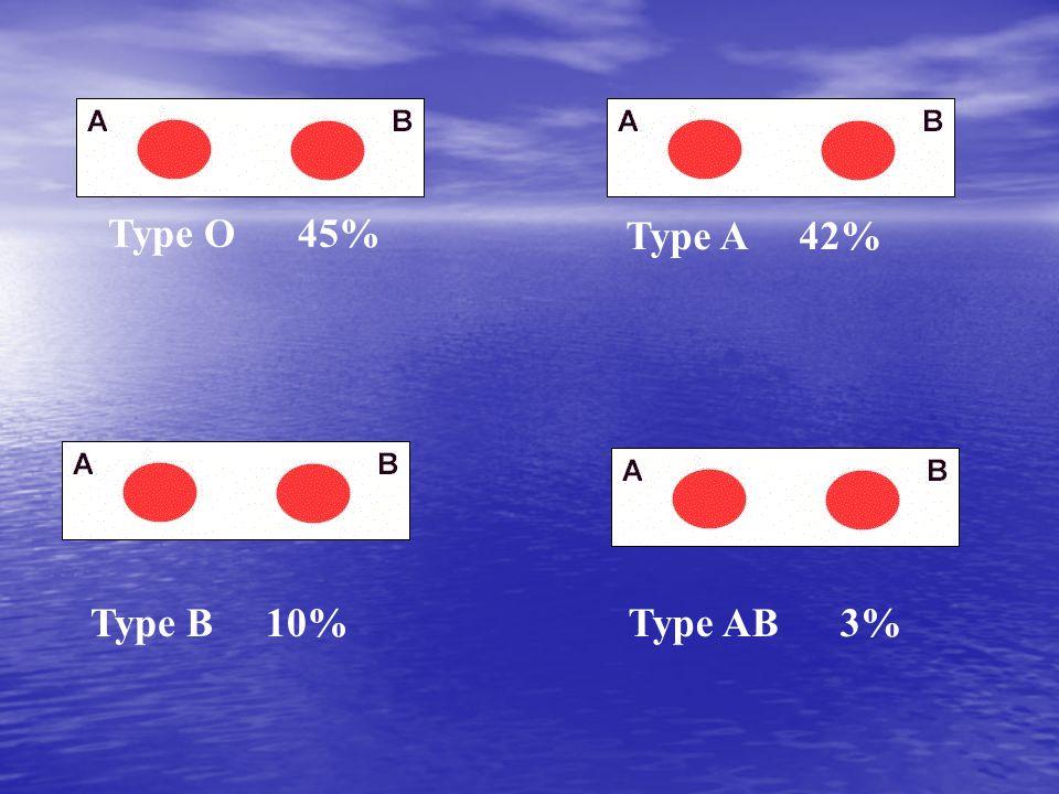 Type O 45% Type A 42% Type B 10%Type AB3%