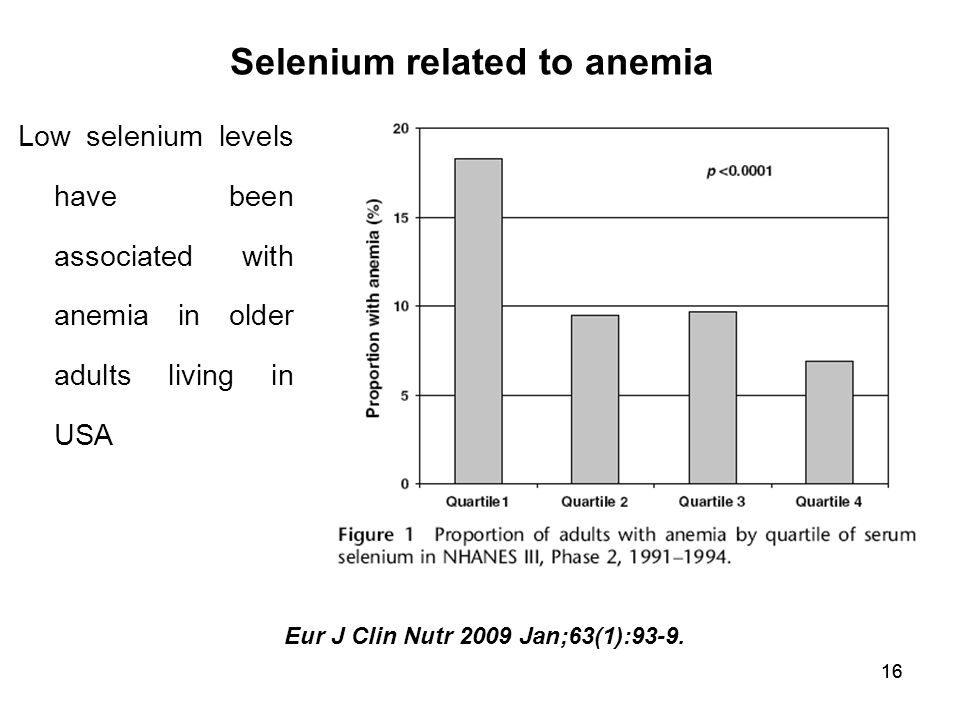 16 Low selenium levels have been associated with anemia in older adults living in USA Selenium related to anemia Eur J Clin Nutr 2009 Jan;63(1):93-9.