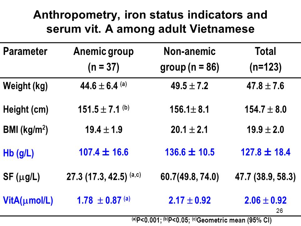 26 Anthropometry, iron status indicators and serum vit. A among adult Vietnamese ParameterAnemic group (n = 37) Non-anemic group (n = 86) Total (n=123