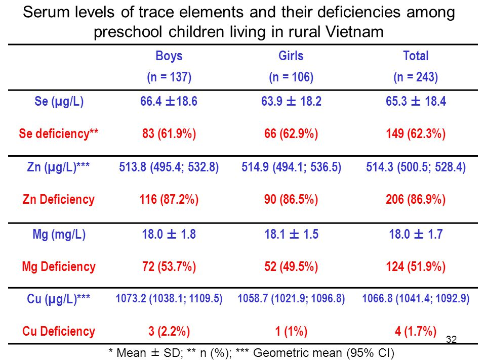 32 Serum levels of trace elements and their deficiencies among preschool children living in rural Vietnam Boys (n = 137) Girls (n = 106) Total (n = 24