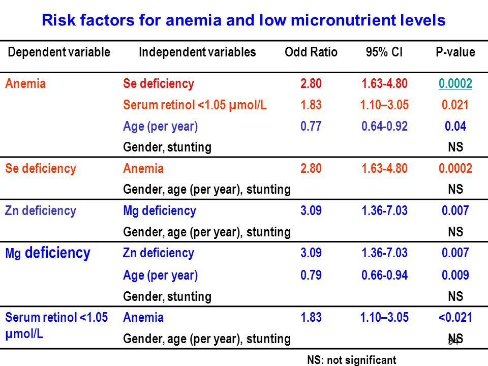 34 Risk factors for anemia and low micronutrient levels Dependent variableIndependent variablesOdd Ratio95% CIP-value AnemiaSe deficiency2.801.63-4.800.0002 Serum retinol <1.05 µmol/L1.831.10–3.050.021 Age (per year)0.770.64-0.920.04 Gender, stuntingNS Se deficiencyAnemia2.801.63-4.800.0002 Gender, age (per year), stuntingNS Zn deficiencyMg deficiency3.091.36-7.030.007 Gender, age (per year), stuntingNS Mg deficiency Zn deficiency3.091.36-7.030.007 Age (per year)0.790.66-0.940.009 Gender, stuntingNS Serum retinol <1.05 µmol/L Anemia1.831.10–3.05<0.021 Gender, age (per year), stuntingNS NS: not significant
