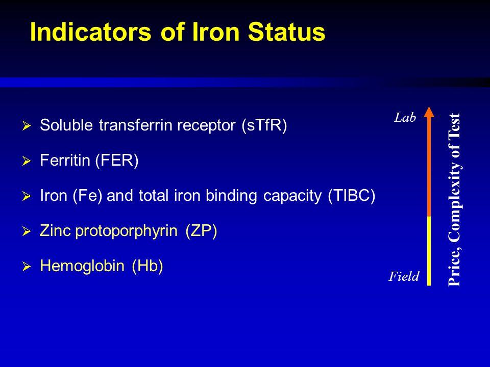 Indicators of Iron Status  Soluble transferrin receptor (sTfR)  Ferritin (FER)  Iron (Fe) and total iron binding capacity (TIBC)  Zinc protoporphy