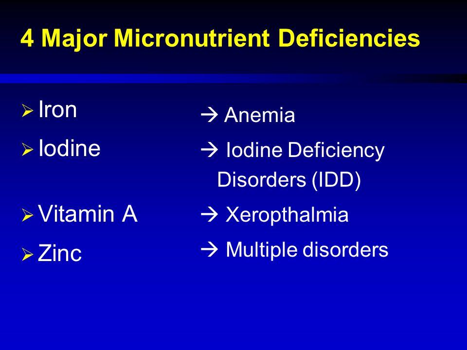4 Major Micronutrient Deficiencies  Iron  Iodine  Vitamin A  Zinc  Anemia  Iodine Deficiency Disorders (IDD)  Xeropthalmia  Multiple disorders