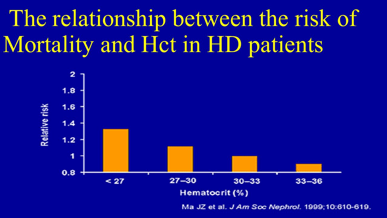 The relationship between the risk of Mortality and Hct in HD patients