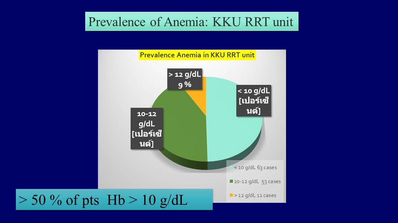 Prevalence of Anemia: KKU RRT unit > 50 % of pts Hb > 10 g/dL