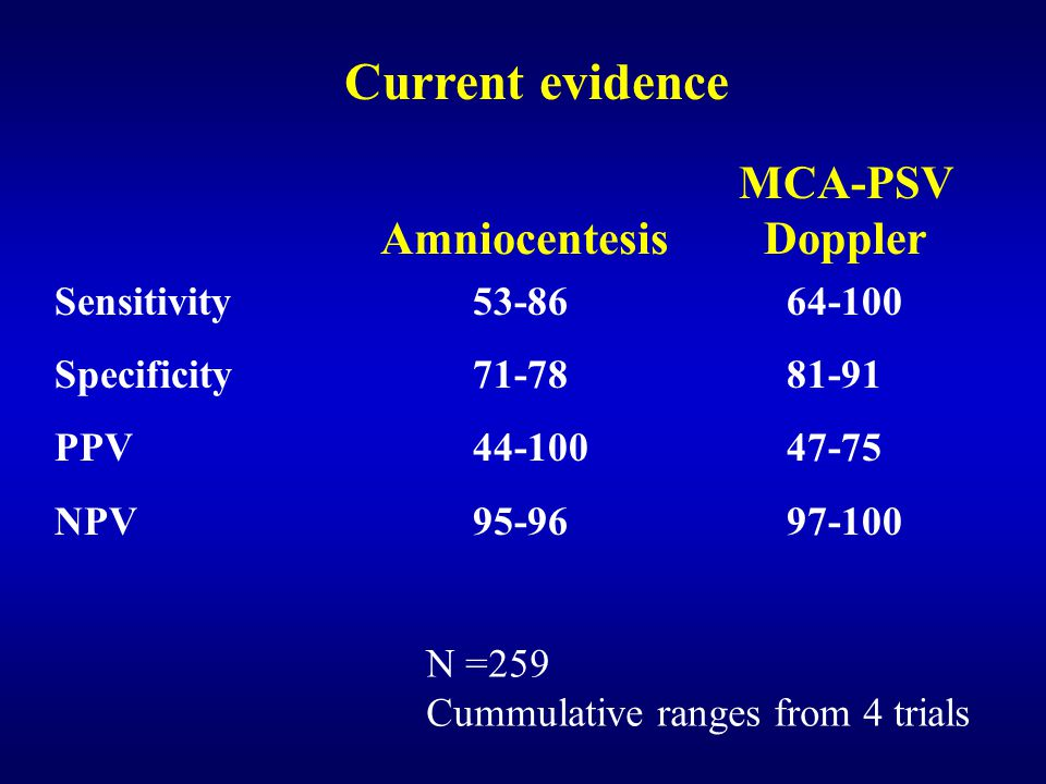 Current evidence Sensitivity 53-8664-100 Specificity71-7881-91 PPV44-10047-75 NPV95-9697-100 MCA-PSV Doppler Amniocentesis N =259 Cummulative ranges from 4 trials