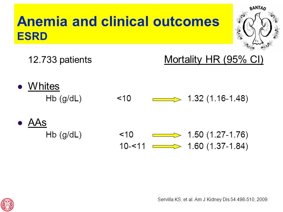 Anemia and clinical outcomes ESRD 12.733 patients Mortality HR (95% CI) Whites Hb (g/dL) <101.32 (1.16-1.48) AAs Hb (g/dL) <101.50 (1.27-1.76) 10-<111.60 (1.37-1.84) Servilla KS, et al.