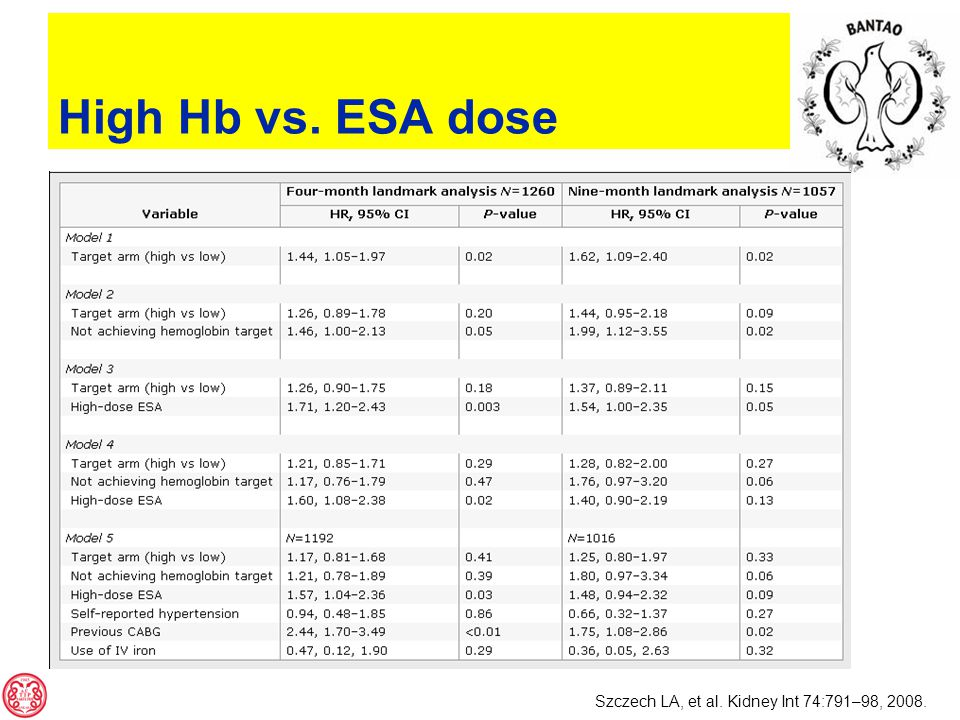 High Hb vs. ESA dose Szczech LA, et al. Kidney Int 74:791–98, 2008.
