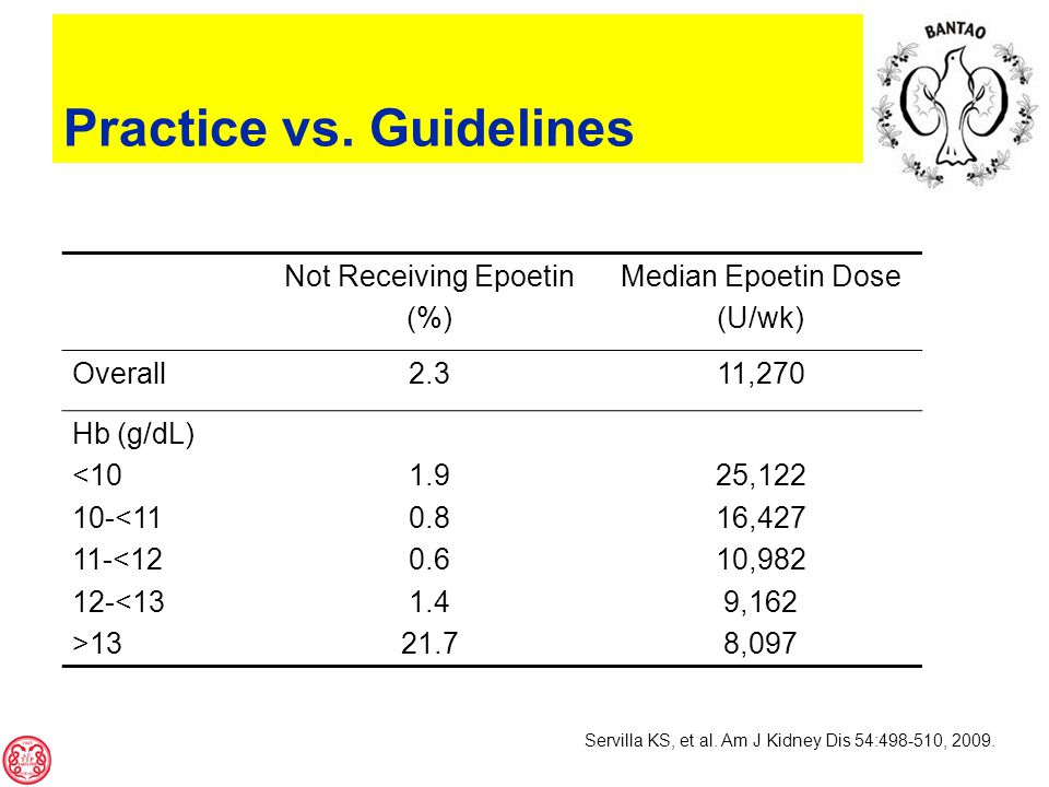 Not Receiving Epoetin (%) Median Epoetin Dose (U/wk) Overall2.311,270 Hb (g/dL) <10 10-<11 11-<12 12-<13 >13 1.9 0.8 0.6 1.4 21.7 25,122 16,427 10,982 9,162 8,097 Servilla KS, et al.