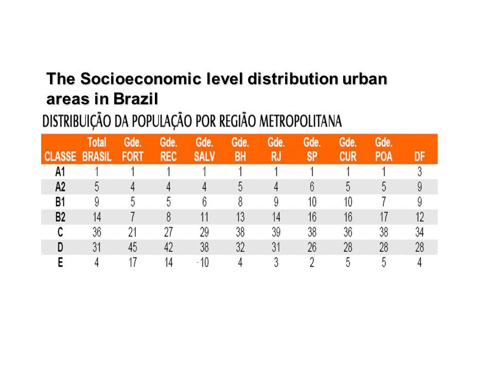 The Socioeconomic level distribution urban areas in Brazil