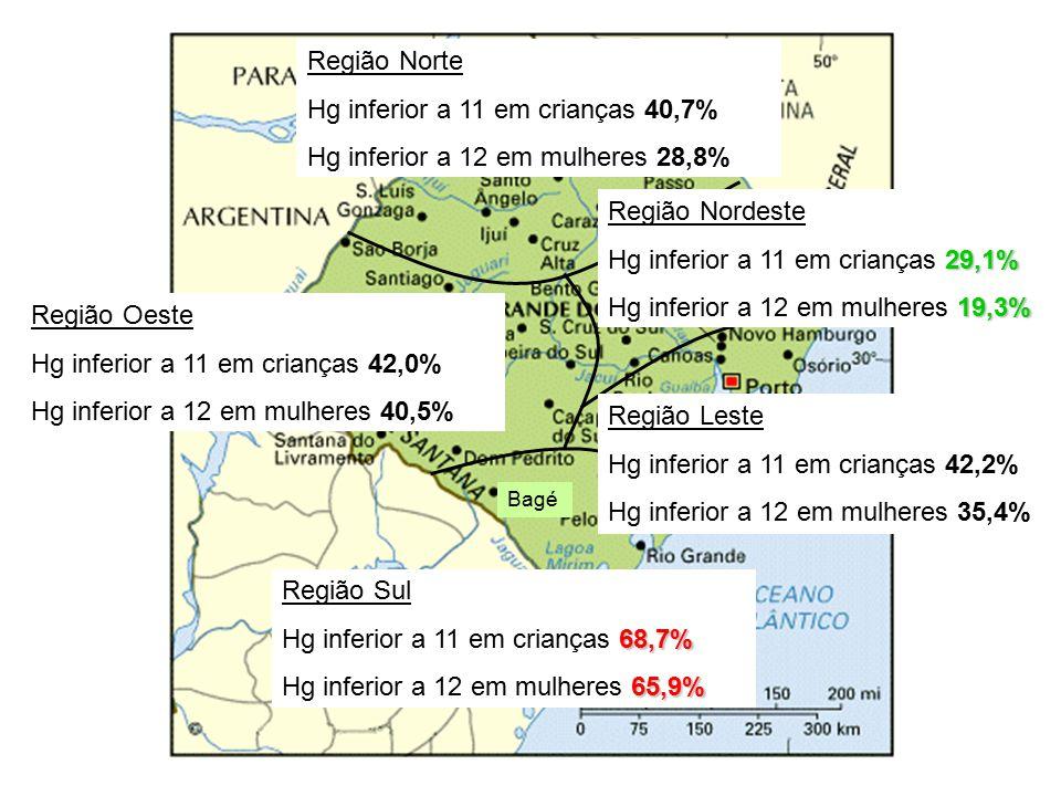 Bagé Região Norte Hg inferior a 11 em crianças 40,7% Hg inferior a 12 em mulheres 28,8% Região Oeste Hg inferior a 11 em crianças 42,0% Hg inferior a 12 em mulheres 40,5% Região Sul 68,7% Hg inferior a 11 em crianças 68,7% 65,9% Hg inferior a 12 em mulheres 65,9% Região Nordeste 29,1% Hg inferior a 11 em crianças 29,1% 19,3% Hg inferior a 12 em mulheres 19,3% Região Leste Hg inferior a 11 em crianças 42,2% Hg inferior a 12 em mulheres 35,4%