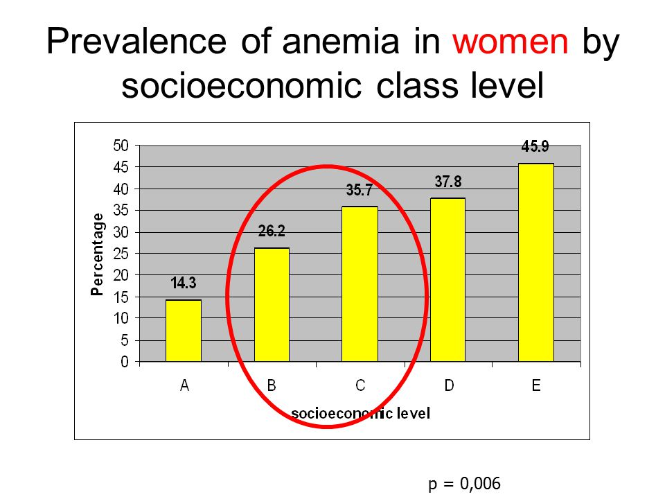 Prevalence of anemia in women by socioeconomic class level p = 0,006