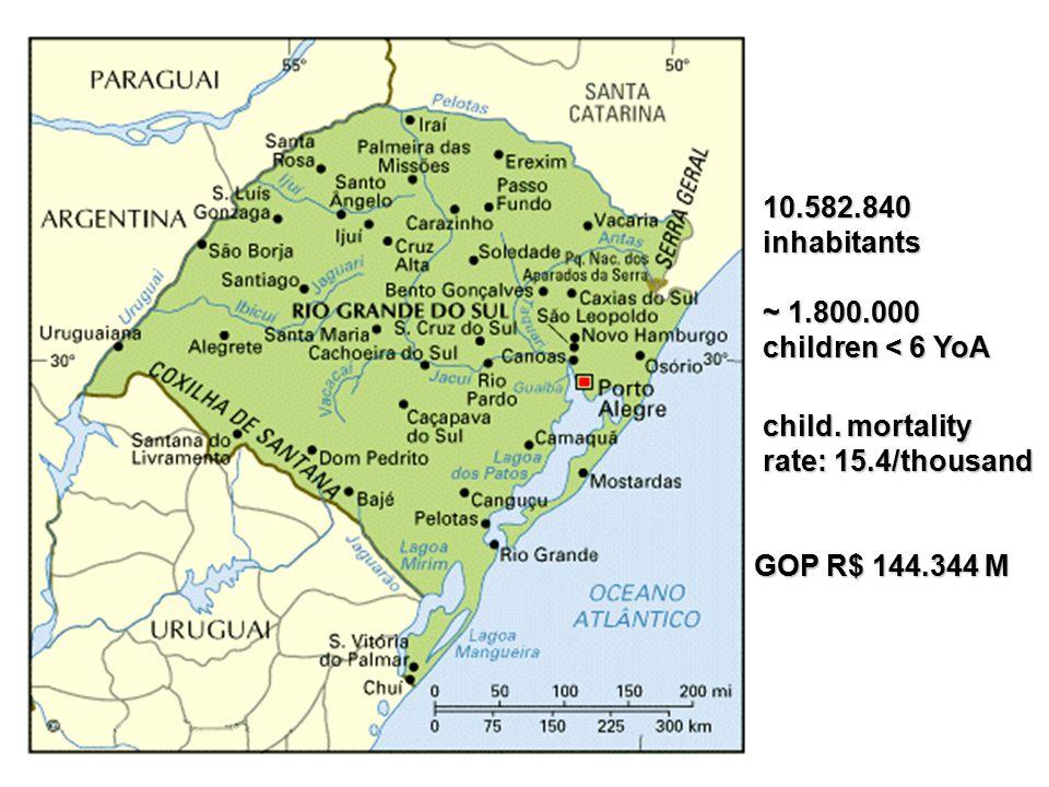 10.582.840 inhabitants ~ 1.800.000 children < 6 YoA child.