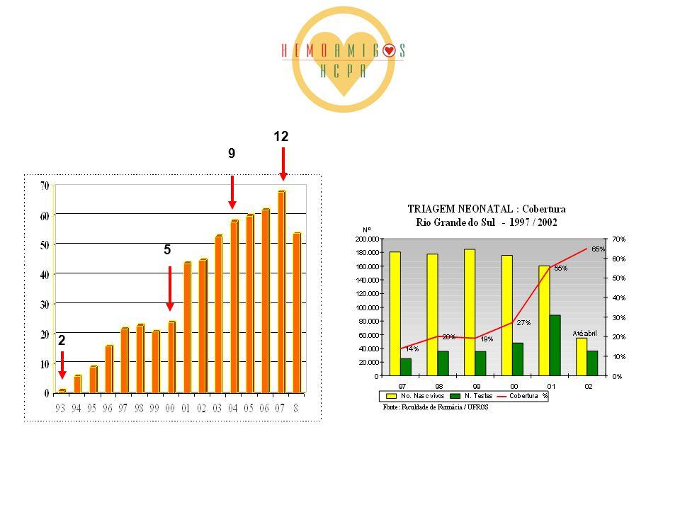 MG SS 1:1,400 AS 1:23 RJ SS 1:1,200 AS 1:21 RS SS 1:11,000 AS 1:65 SP SS 1:4,000 AS 1:35 GO SS 1:1,800 AS 1:28 MA SS 1:1,400 AS 1:23 ES SS 1:1,800 AS 1:28 SC SS 1:13,000 PE SS 1:1,400 AS 1:23 neonatal screening SC SS 1:13,000 BA SS 1:650 AS 1:17 2008 sickle cell disease in Brazil