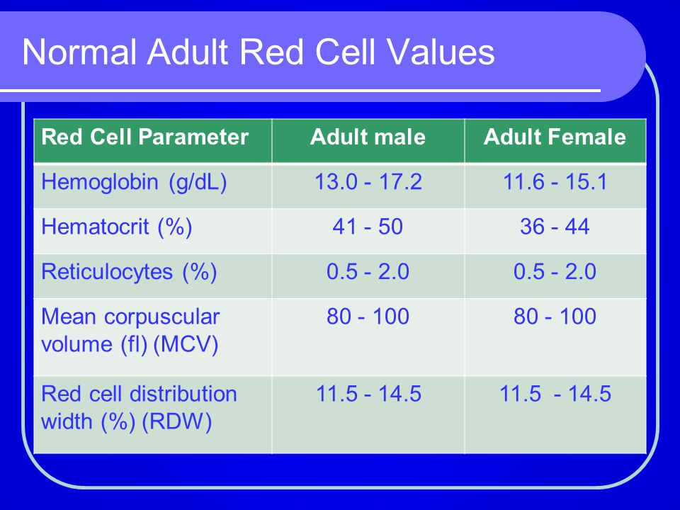 Normal Adult Red Cell Values Red Cell ParameterAdult maleAdult Female Hemoglobin (g/dL)13.0 - 17.211.6 - 15.1 Hematocrit (%)41 - 5036 - 44 Reticulocyt