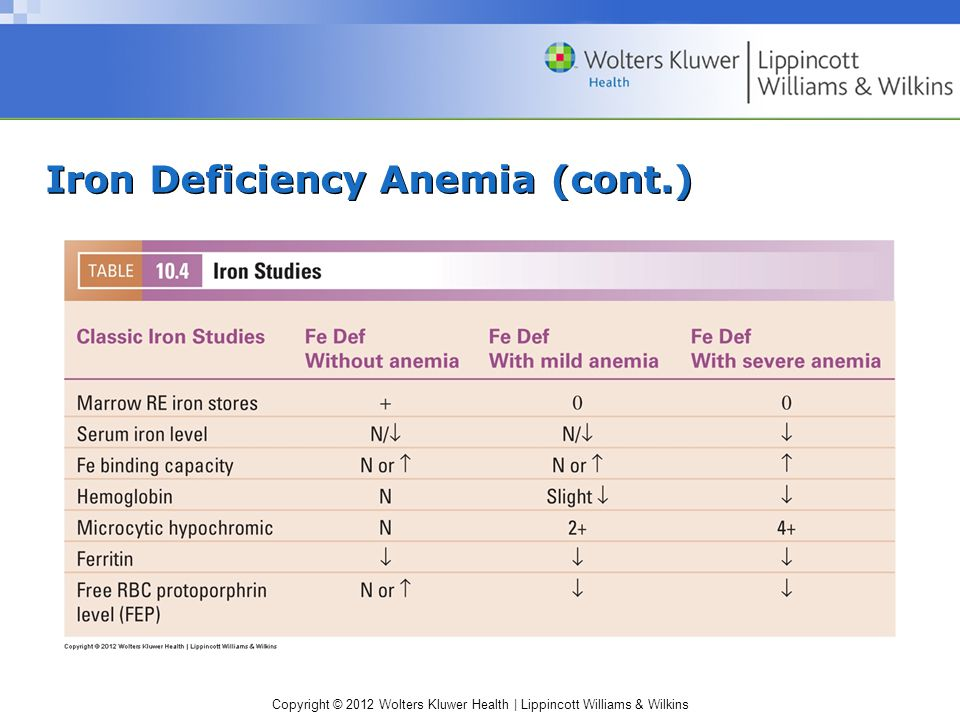 Copyright © 2012 Wolters Kluwer Health | Lippincott Williams & Wilkins Iron Deficiency Anemia (cont.)