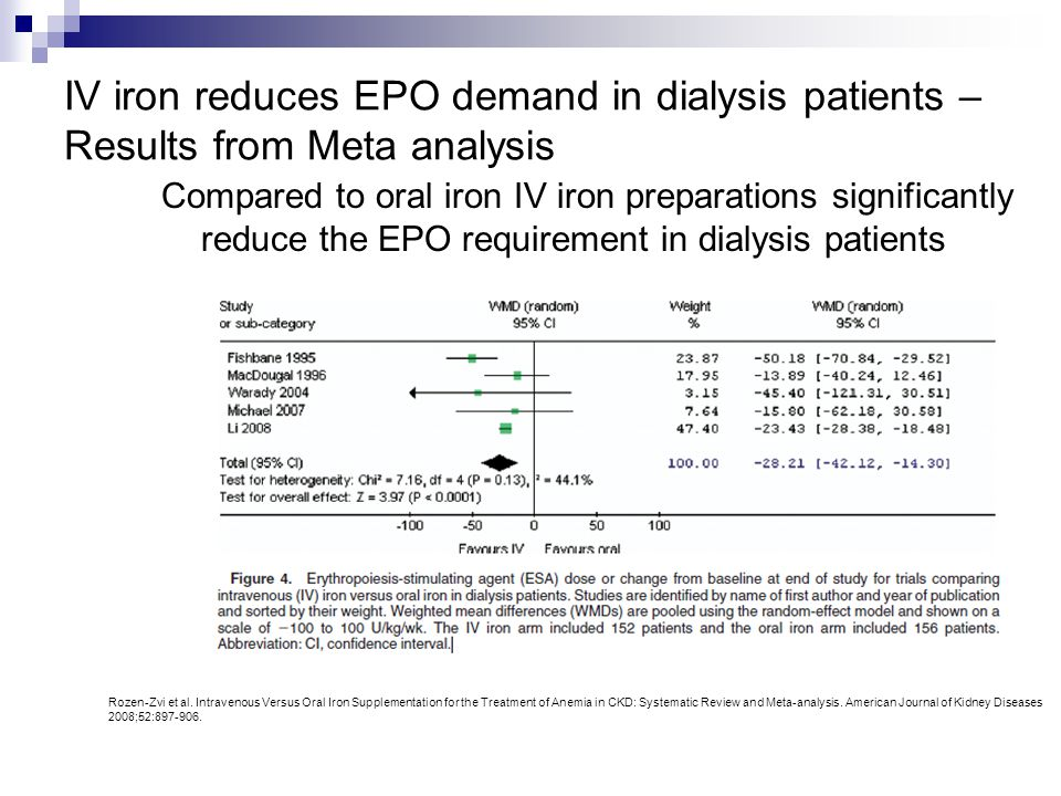 IV iron reduces EPO demand in dialysis patients – Results from Meta analysis Compared to oral iron IV iron preparations significantly reduce the EPO r