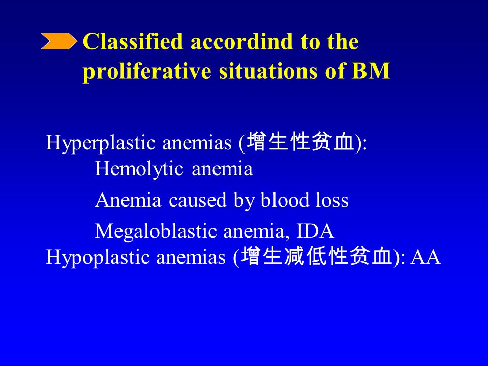 Classified accordind to the proliferative situations of BM Hyperplastic anemias ( 增生性贫血 ): Hemolytic anemia Anemia caused by blood loss Megaloblastic anemia, IDA Hypoplastic anemias ( 增生减低性贫血 ): AA