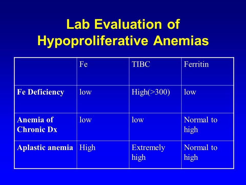 Lab Evaluation of Hypoproliferative Anemias FeTIBCFerritin Fe DeficiencylowHigh(>300)low Anemia of Chronic Dx low Normal to high Aplastic anemiaHighExtremely high Normal to high