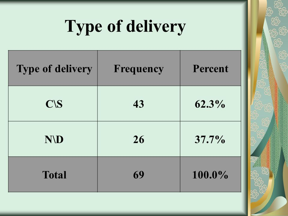 Type of delivery PercentFrequency Type of delivery 62.3%43 C\S 37.7%26 N\D 100.0%69 Total