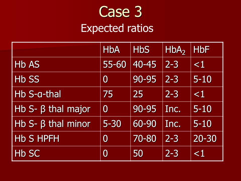 Case 3 HbAHbS HbA 2 HbF Hb AS 55-6040-452-3<1 Hb SS 090-952-35-10 Hb S-α-thal 75252-3<1 Hb S- β thal major 090-95Inc.5-10 Hb S- β thal minor 5-3060-90