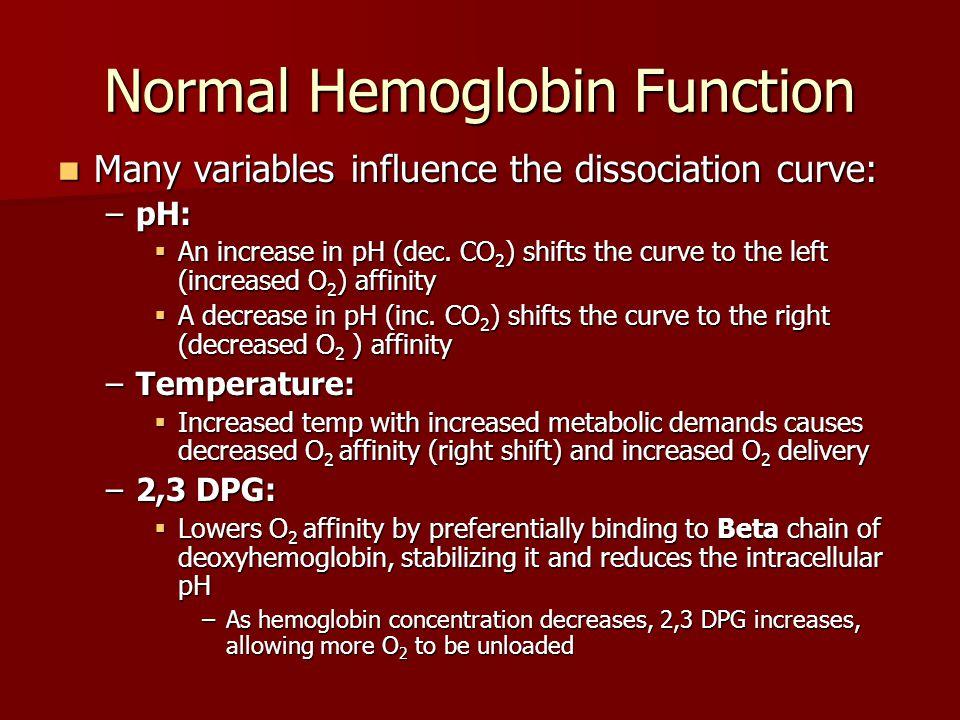 Normal Hemoglobin Function Many variables influence the dissociation curve: Many variables influence the dissociation curve: –pH:  An increase in pH