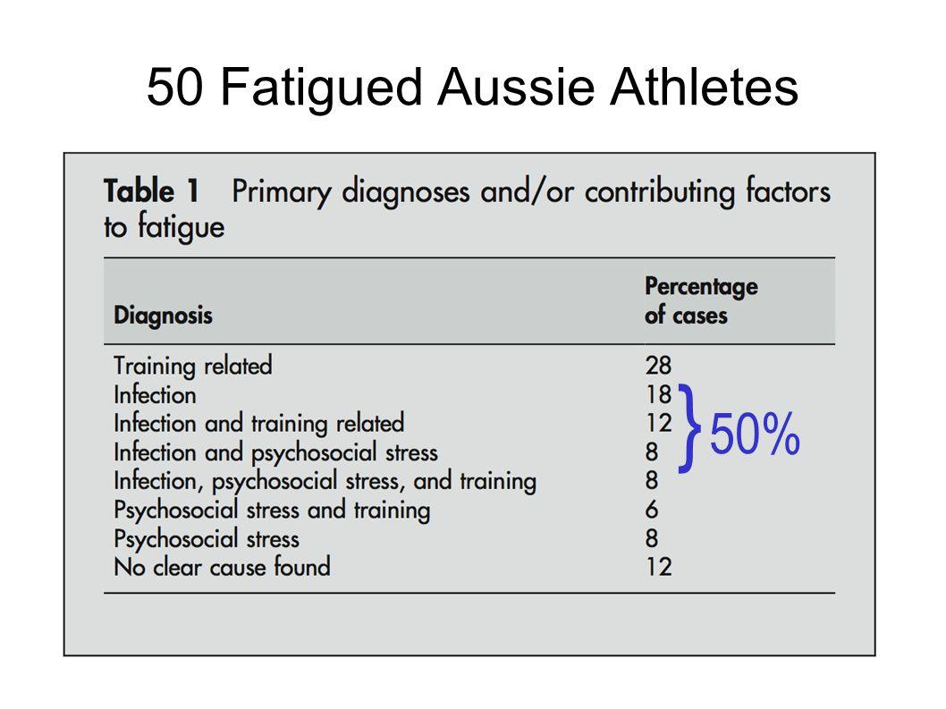 50 Fatigued Aussie Athletes } 50%